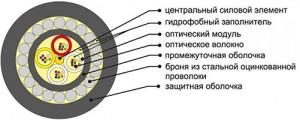 кабель окб
