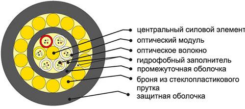 кабель ОКП