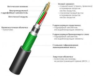 кабель окстм